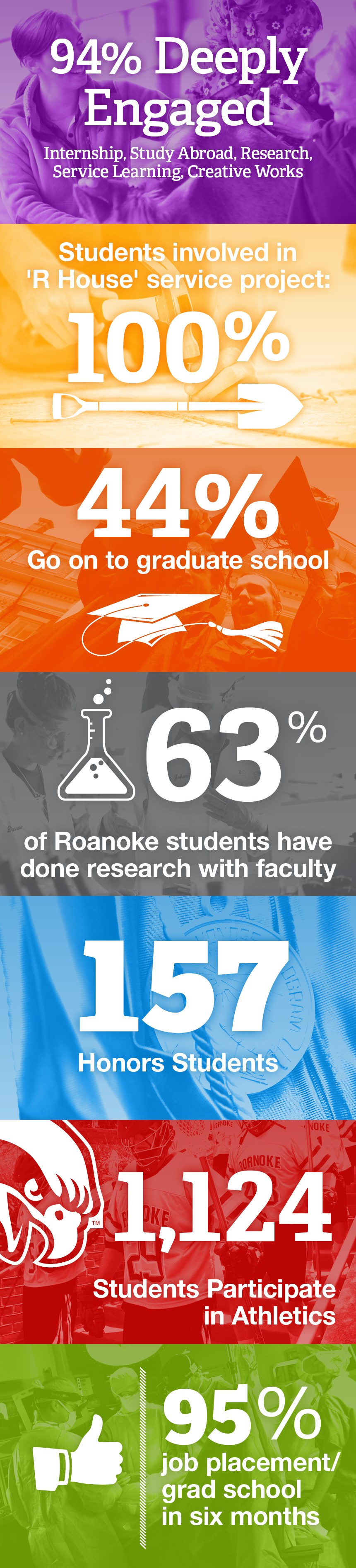 94% engaged in experiential learning, 100% involved in service, 44% go to grad school, 63% do research, 157 honors students, 1124 participate in athletics, 95% get jobs or grad school within 6 mo. of graduation