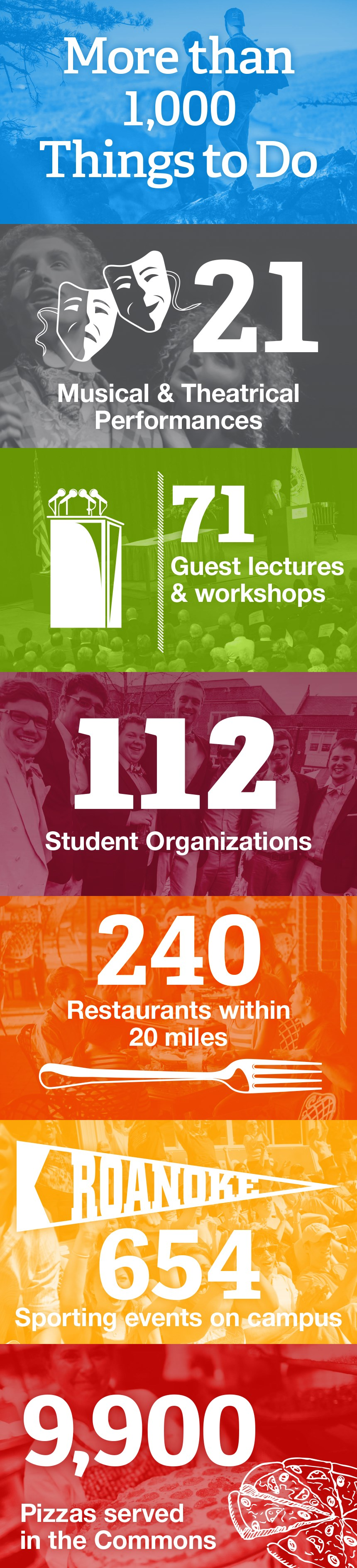More than 1,000 things to do, 21 musical and theatrical performances, 71 guest lectures and workshops, 112 student organizations, 240 restaurants within 20 miles, 654 sporting events on campus, 9,900 pizzas served in the commons