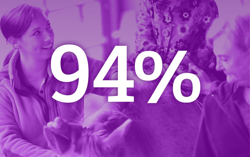 "a purple image with the phrase ""94%"" and students in the background"