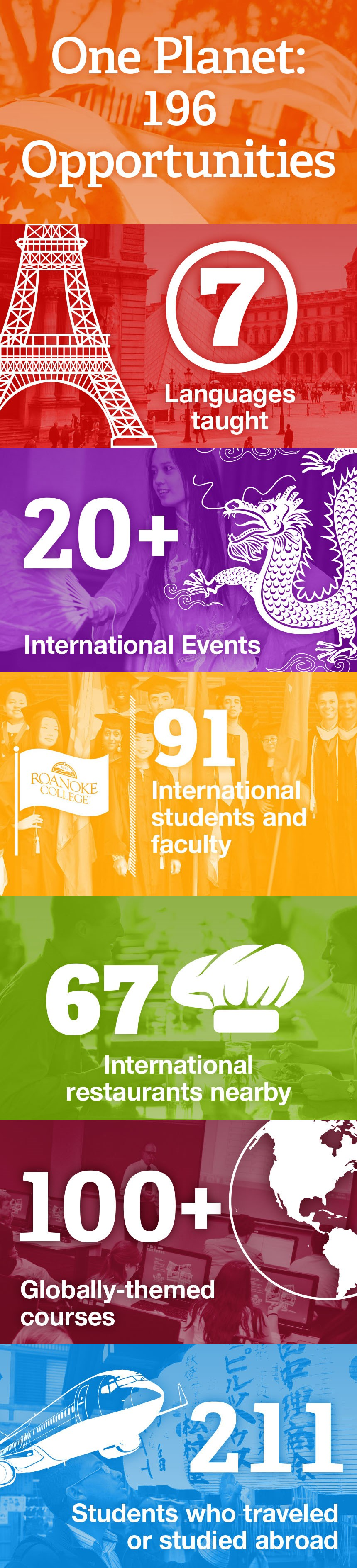 One planet: 196 opportunities, 7 languages taught, 20+ international events, 91 international students and faculty, 67 international restaurants nearby, 100+ globally-themed courses, 211 students who traveled or studied abroad