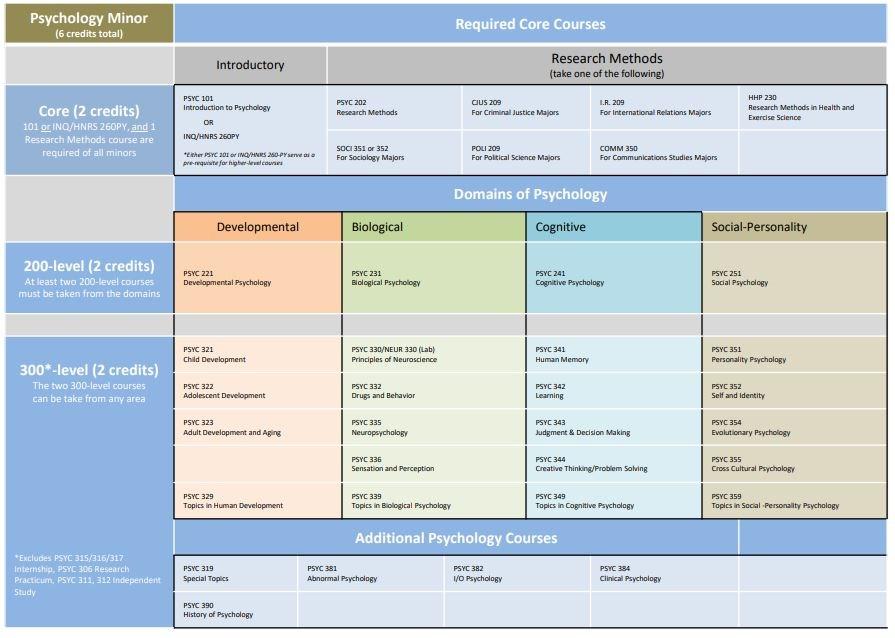chart of units that must be completed