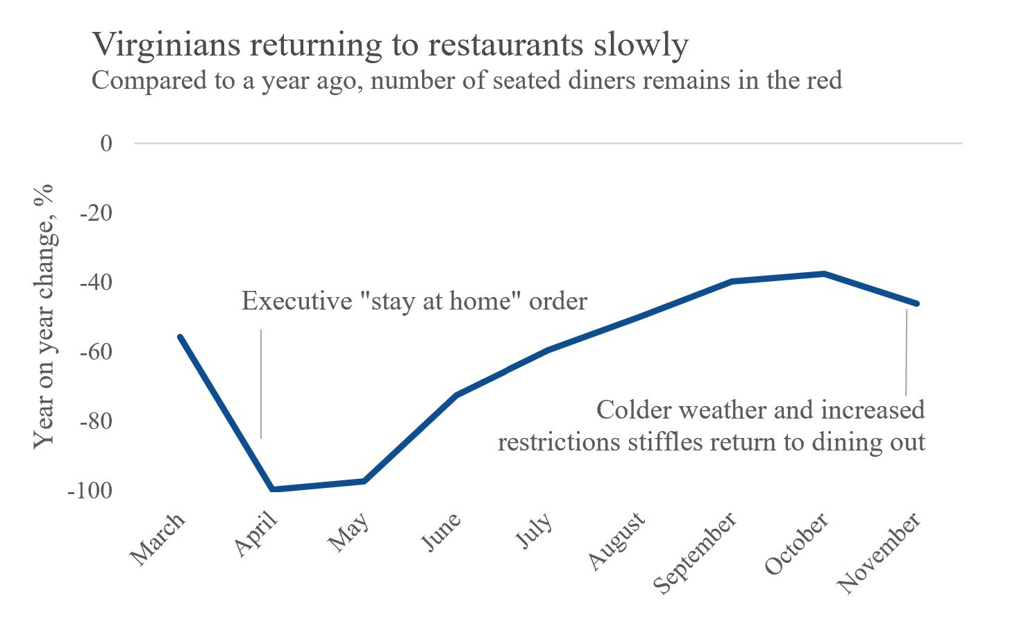 Figure 2. Seated diners in Virginia, March-November 2020 (Source: OpenTable.com)