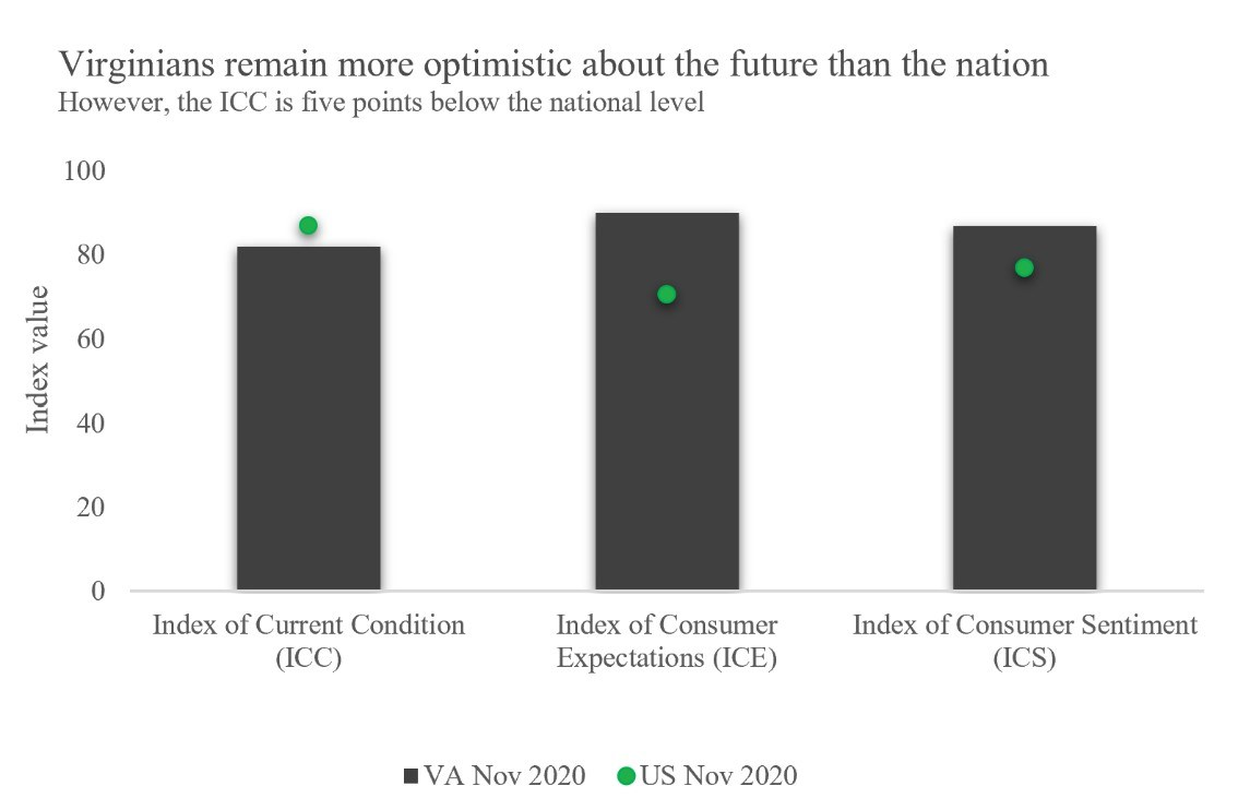 Figure 3. August 2020 Virginia and US Indexes of Current Conditions, Consumer Expectations, and Consumer Sentiment (left to right)