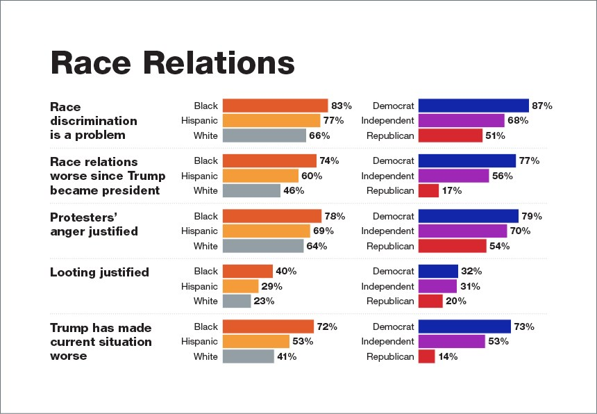 RacePolicePoll Graphic2