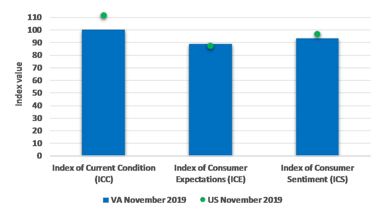 The figure is a bar chart showing the three sentiment measures (current conditions, expectations, and overall sentiment) for both the US and Virginia in August 2019.