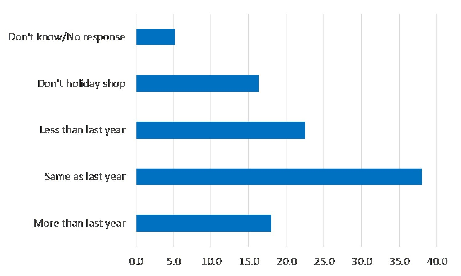 A bar chart showing categories of how much respondents will spend compared to last year.